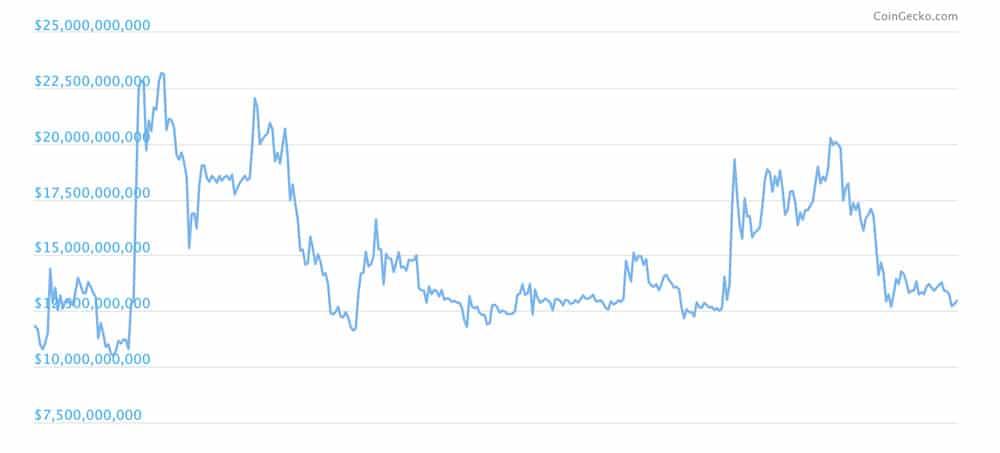 Marketcap ripple
