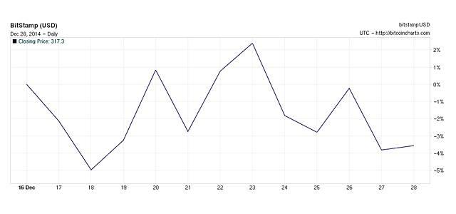 Chart12272014