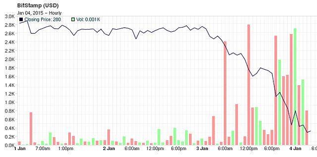Chart01032015-a