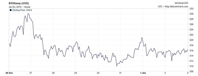 Chart01032015