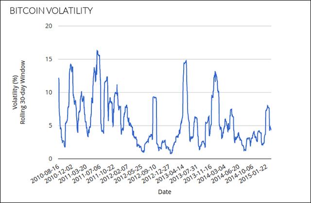 Volatility2015