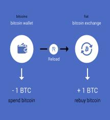 Bitnik's Reload Enables Bitcoin Repurchasing