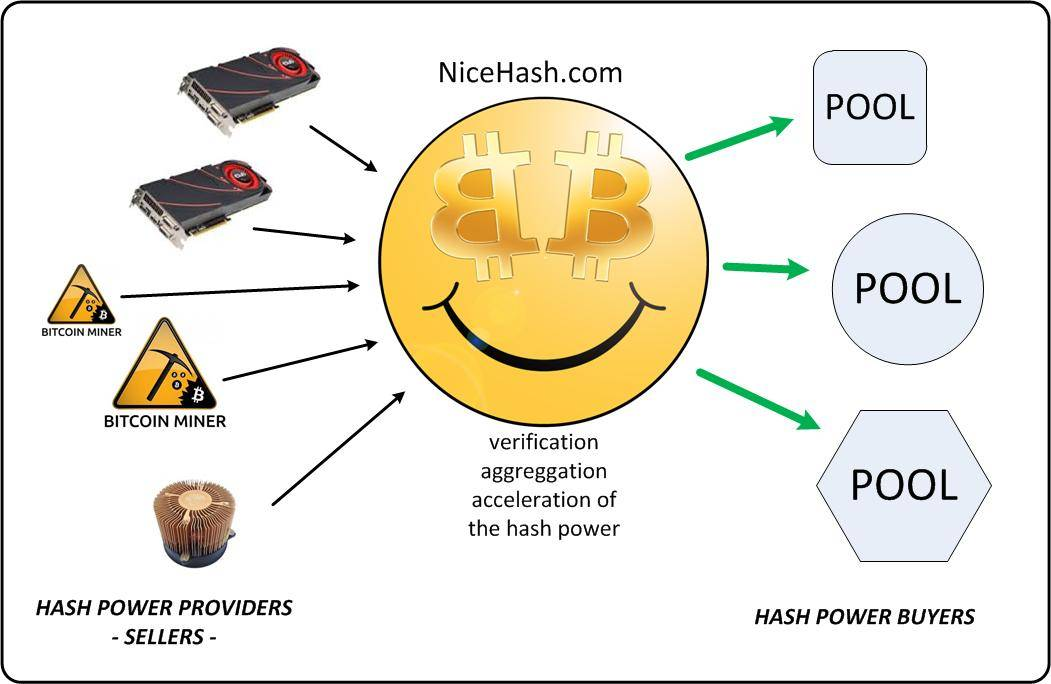 How Can You Buy Bitcoins >> NiceHash Brings Advanced Cryptocurrency Cloud Mining, Hash Rental and Multipool - Inside ...