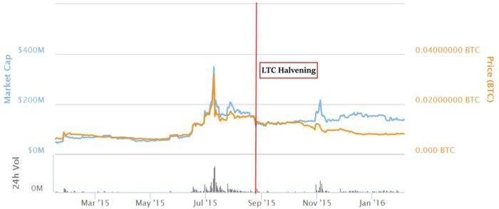 The Halvening Litecoin version