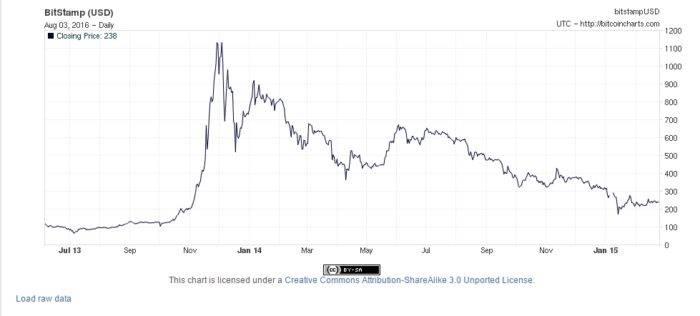 bitcoins biggest price spike and fall out