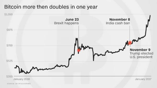 Bitcoin Tops $1,000 … Highest Level in 3 Years