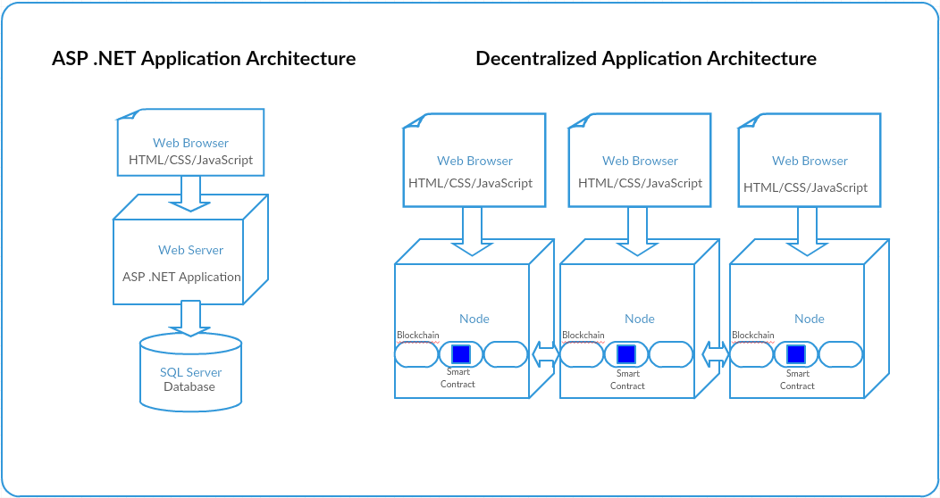 decentralized applications development for  net developers
