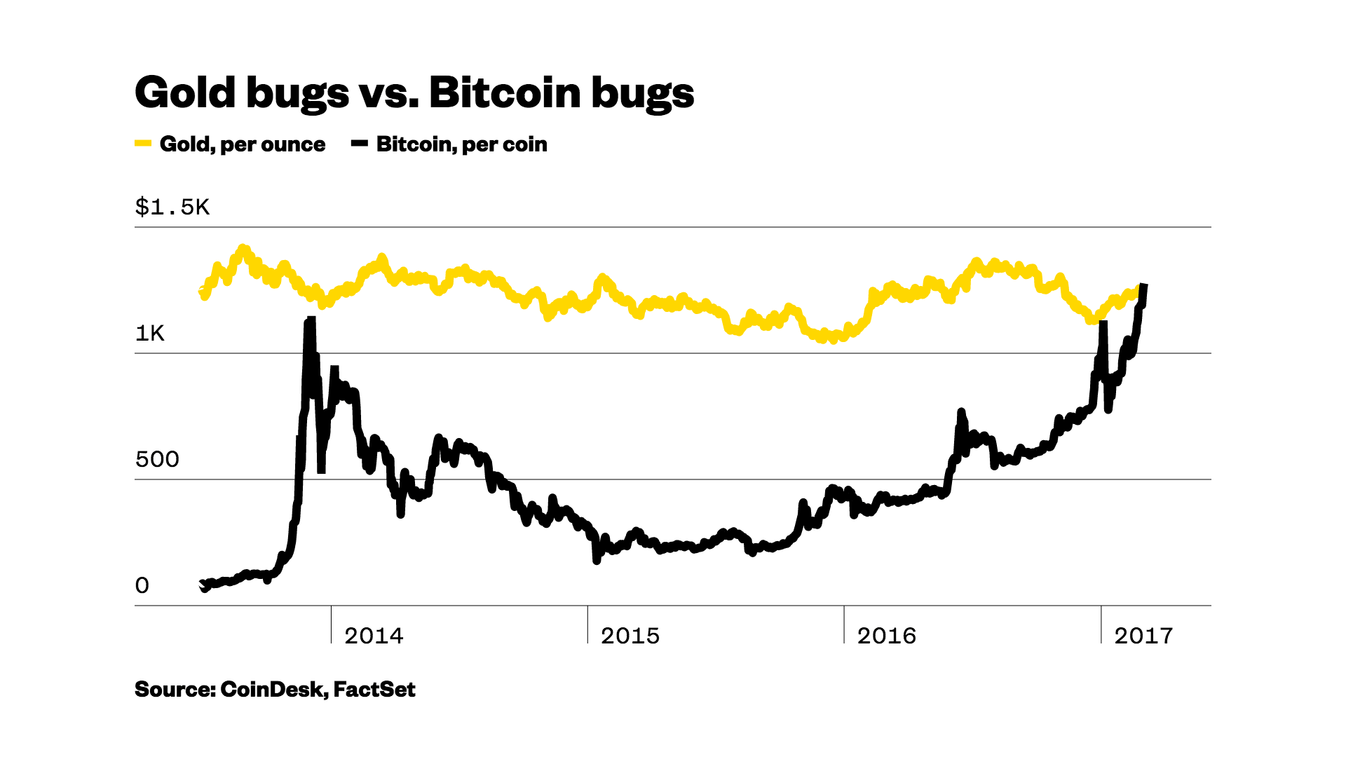 Why bitcoin is more expensive than gold – VICE News