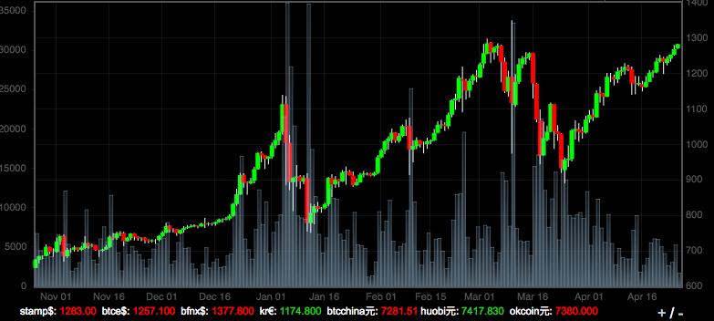 Bitcoin exchange rate uk graphic artist
