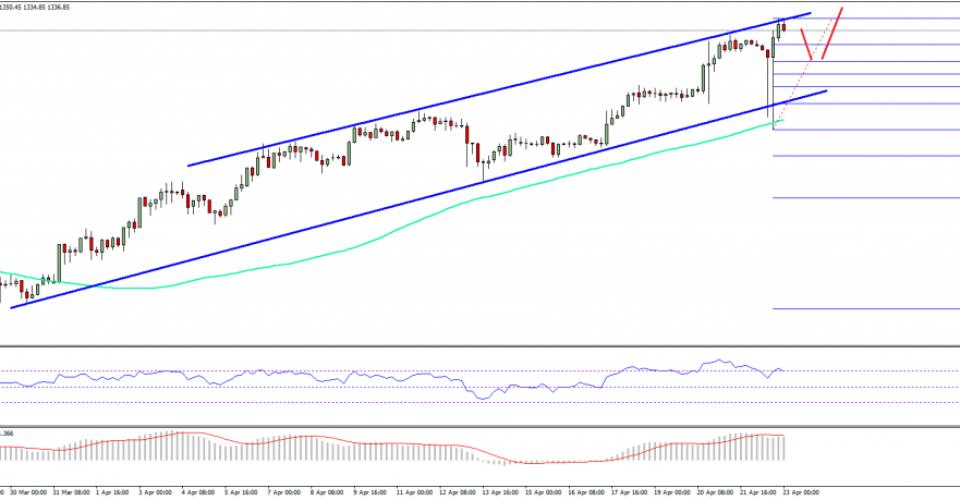 Bitcoin Price Weekly Analysis – BTC/USD Monstrous Bullish Trend