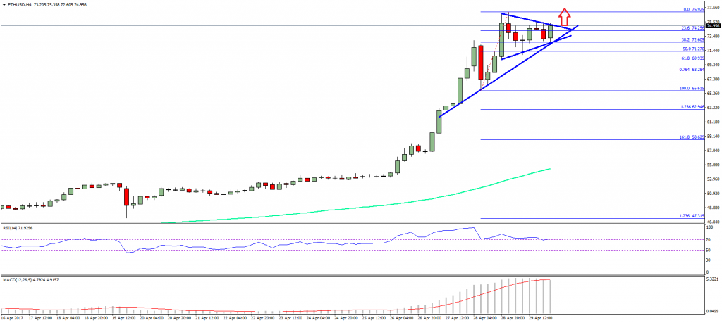 Ethereum Price Weekly Analysis – ETH/USD Rally To Continue