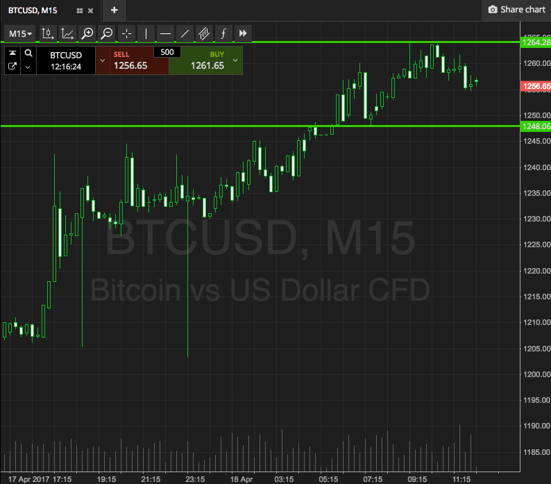 Bitcoin Price Watch; Here's What We're Going For Today