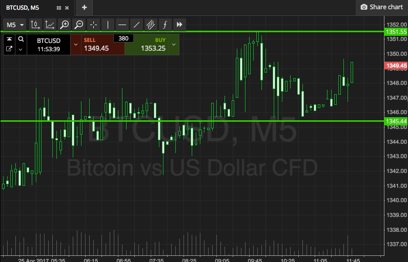Bitcoin Price Watch; Here's What's Next…