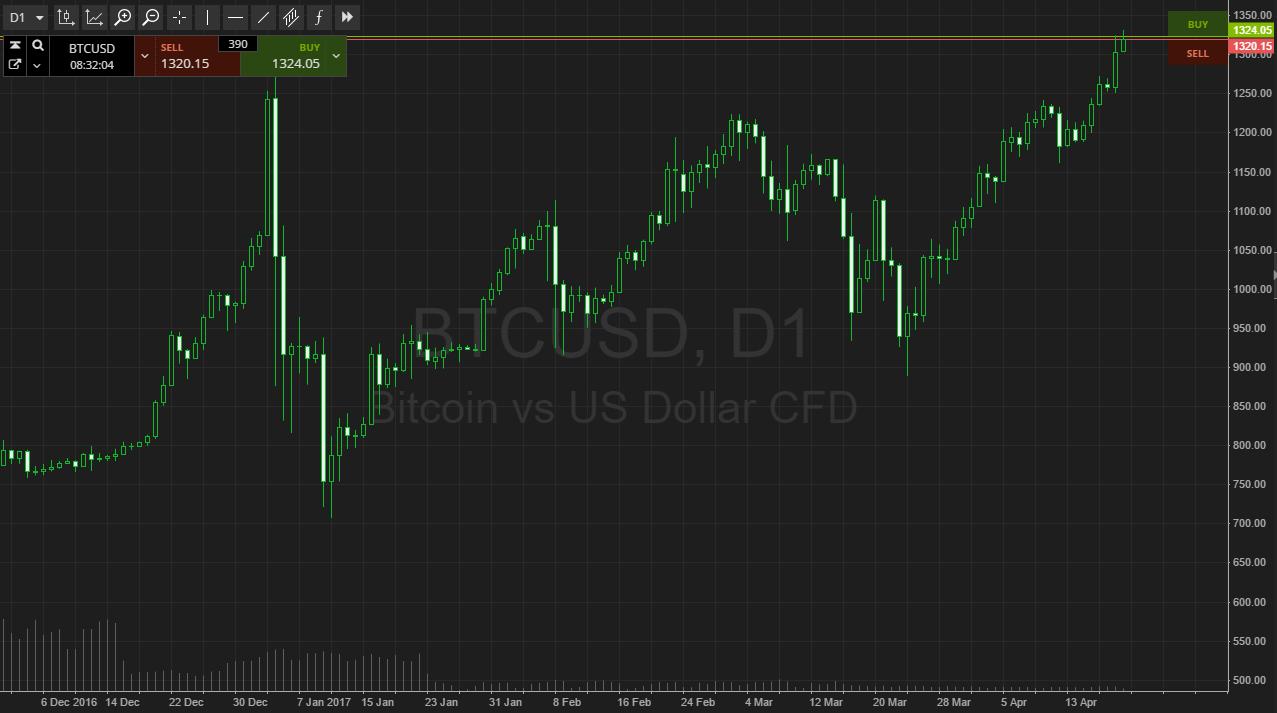 BTC/USD and BTC/JPY Technical Analysis April 24, 2017