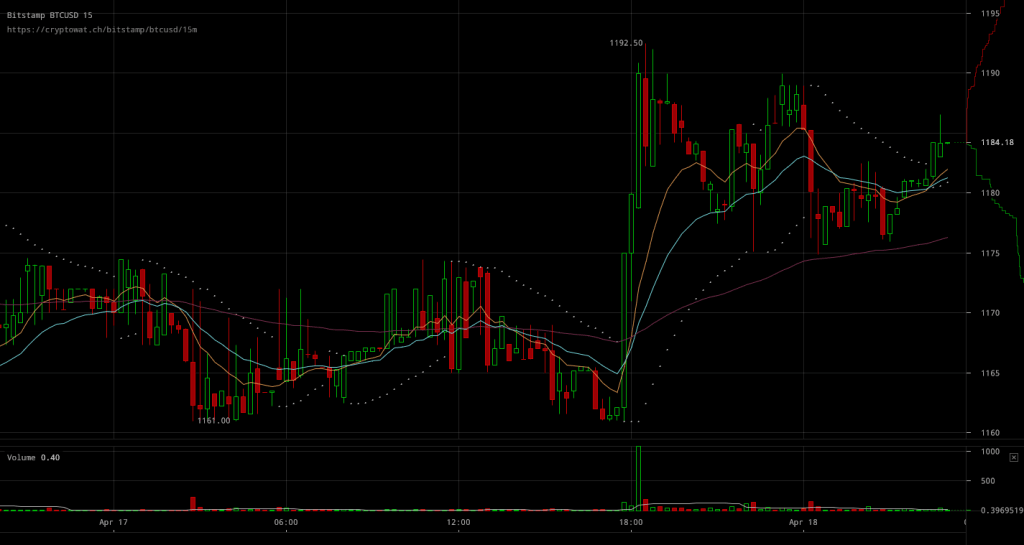Bitcoin Price Jumps Close to $1190