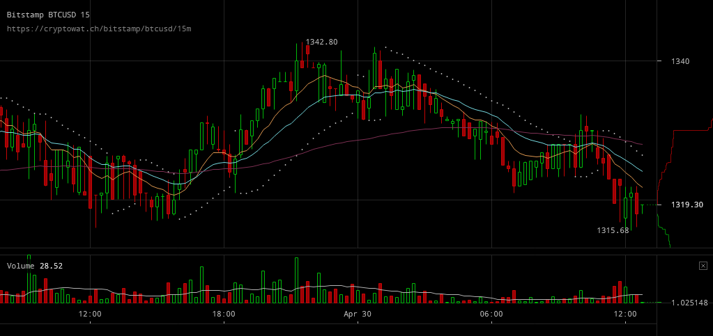 Bitcoin Price Keeps Above $1300 in Spite of Trading Volumes Declining