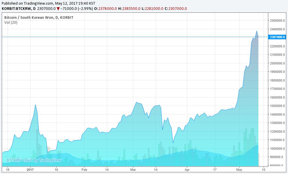 Bitcoin Price Surges Past $2,070 in South Korea, Arbitrage ...