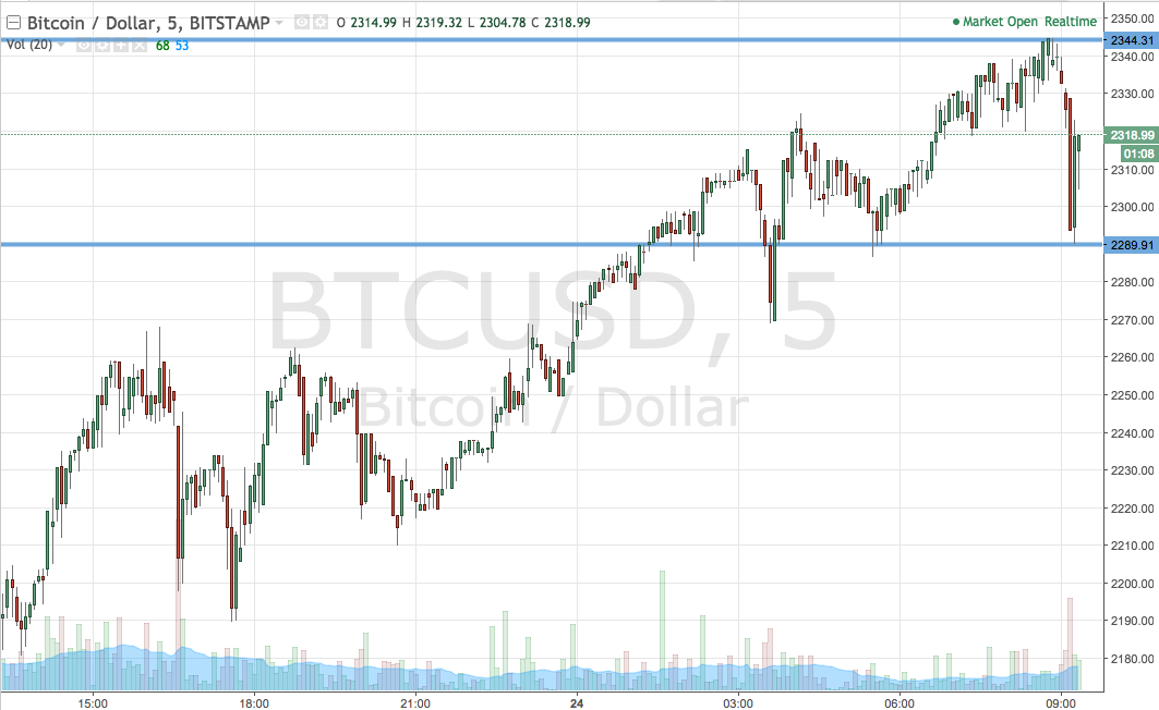 Bitcoin Price Watch; Here's What We're Going For This Morning