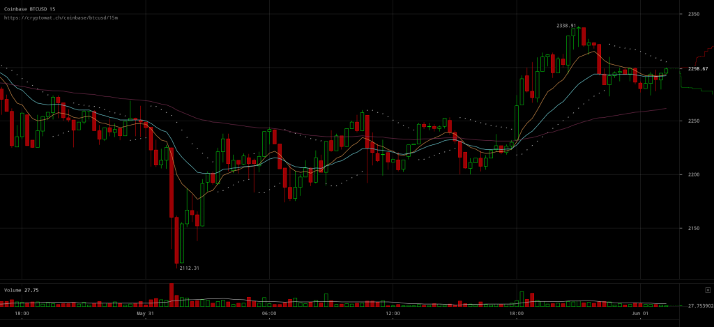 Bitcoin Price Has Difficulty Remaining Above $2300