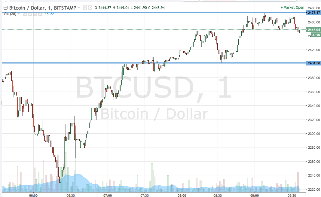 Bitcoin Price Watch; How Low Can You Go?