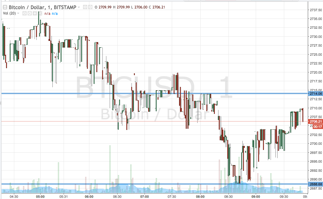 Bitcoin Price Watch; Riding The Price Waves