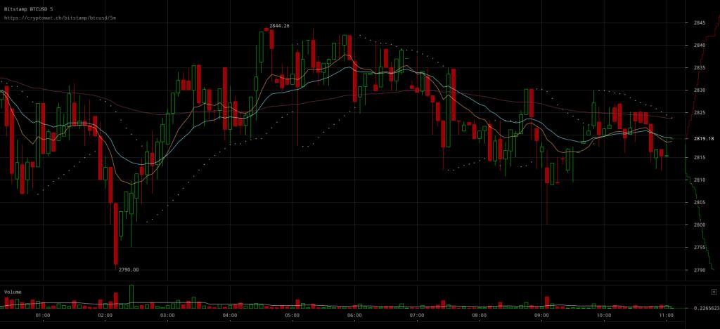 Bitcoin Price Above $2800 Amid Volatility