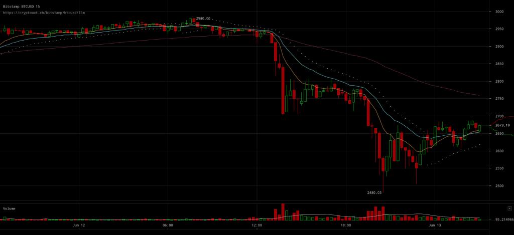 Bitcoin Price Pressured Under $2700