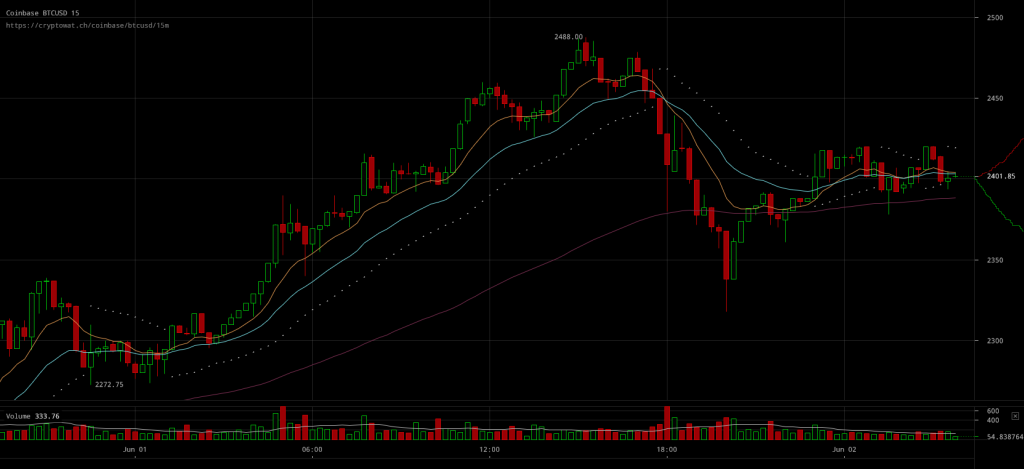Bitcoin Price Corrects After Nearing $2500