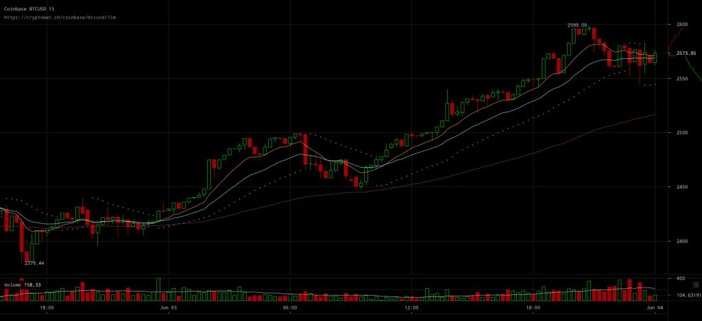 Bitcoin Price Nears $2600