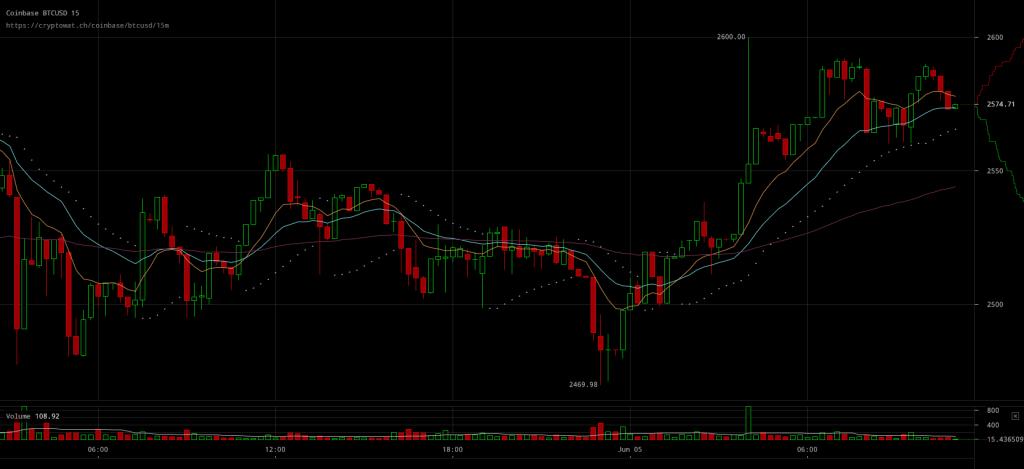 Bitcoin Price Breaks Through $2550 Resistance?