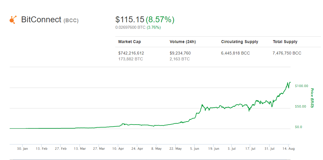 Bitconnect Coin BCC Hits New All Time High At 115 As Bitcoin Price Surges