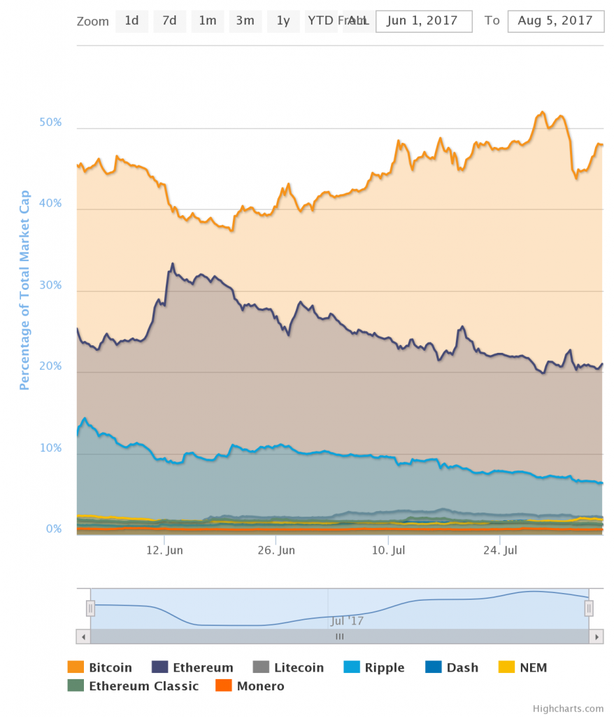 Bitcoin Stronger Than Ever, Gains Market Share Over Competitors