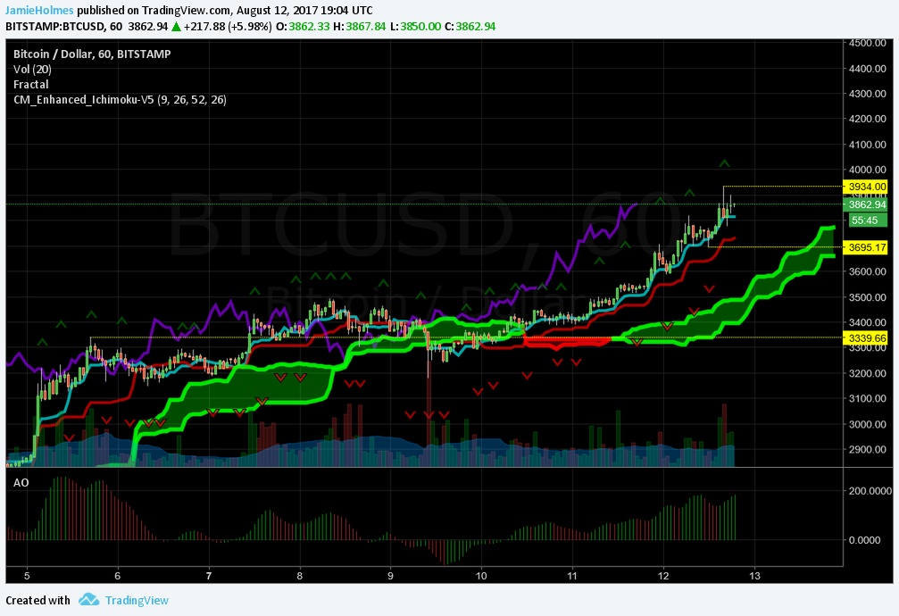 Bitcoin Price, Consistently Posting Record Highs, Approaches