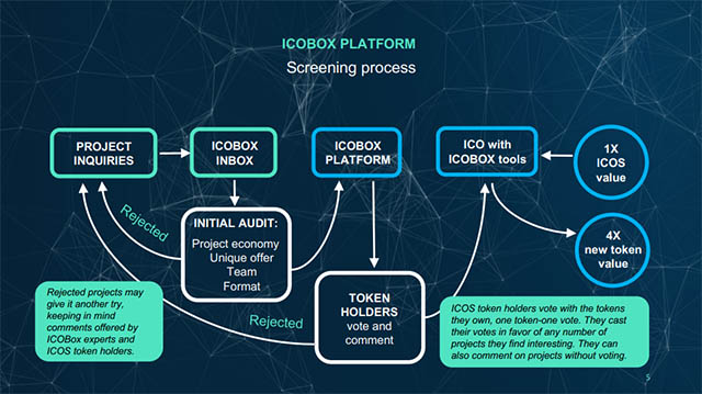 ICOBox Solution
