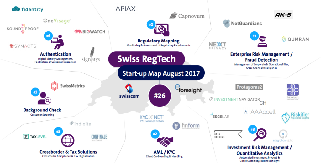 RegTech Switzerland Startup Map August