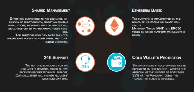 Democratic Cryptocurrency Exchange Mandarin.top Launched ICO