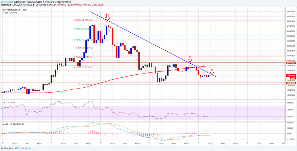 Bitcoin Gold Price Technical Analysis – BTG/USD Struggles To Recover
