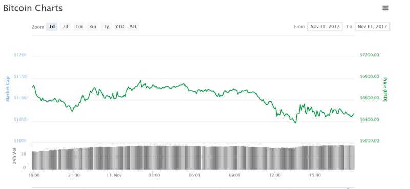 Bitcoin Charts Nov 10 2017