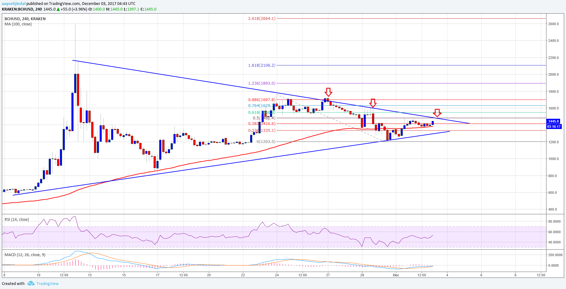 Bitcoin Cash Price Weekly Analysis – BCH/USD Reaching Breakout