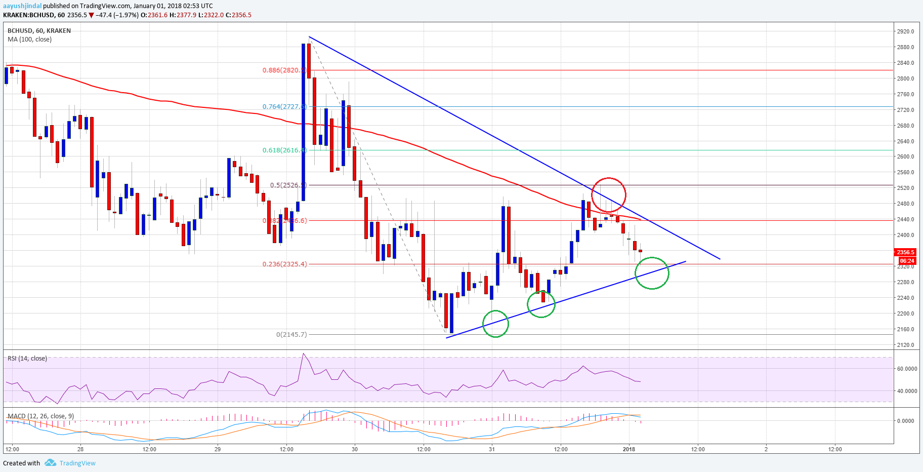 Bitcoin Cash Price Technical Analysis – BCH/USD Preparing for Break