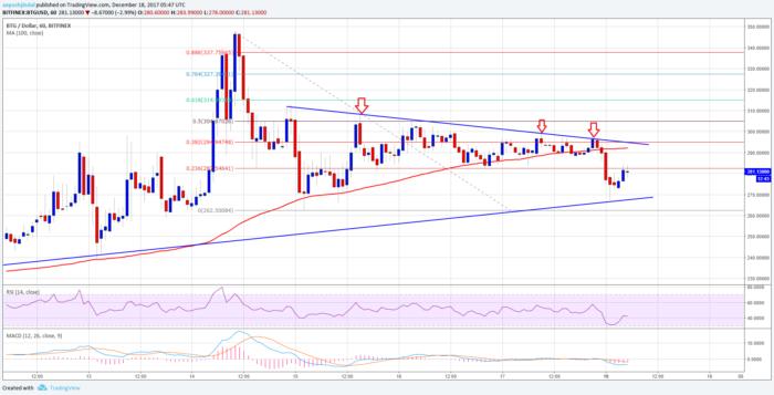 Macd Indicator Bitcoin Chart Send Bitcoin Gold From Coinomi