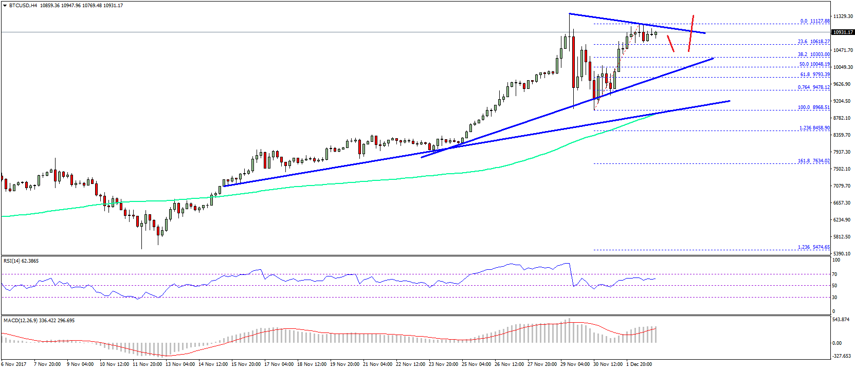On The Downside There Are Two Bullish Trend Lines Forming With Supports At 10 300 And 9200 4 Hours Chart Of Btc Usd