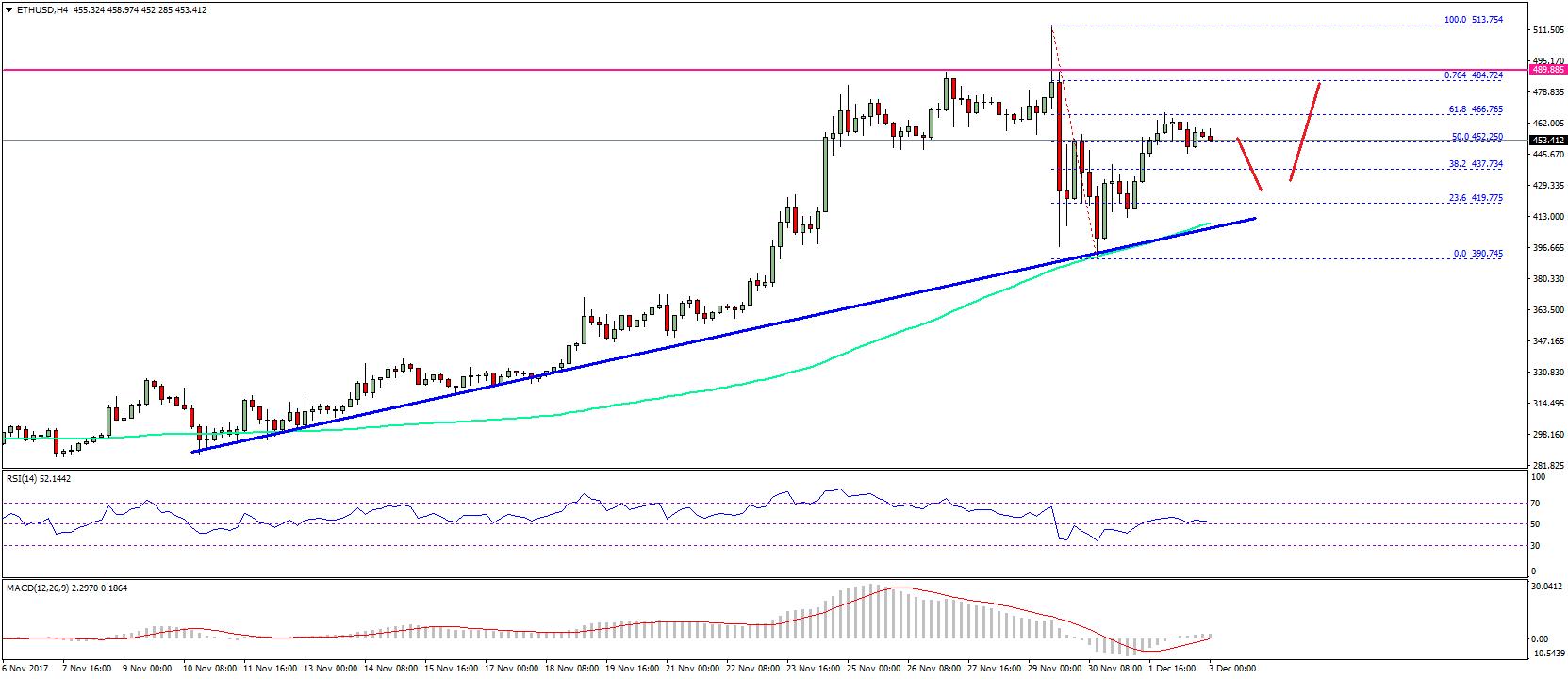 Ethereum Price Weekly Analysis – ETH/USD Remains Bullish