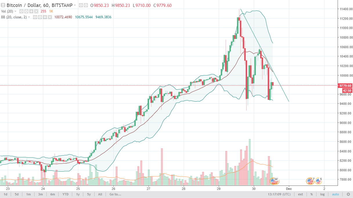 Usd bitcoin and ether