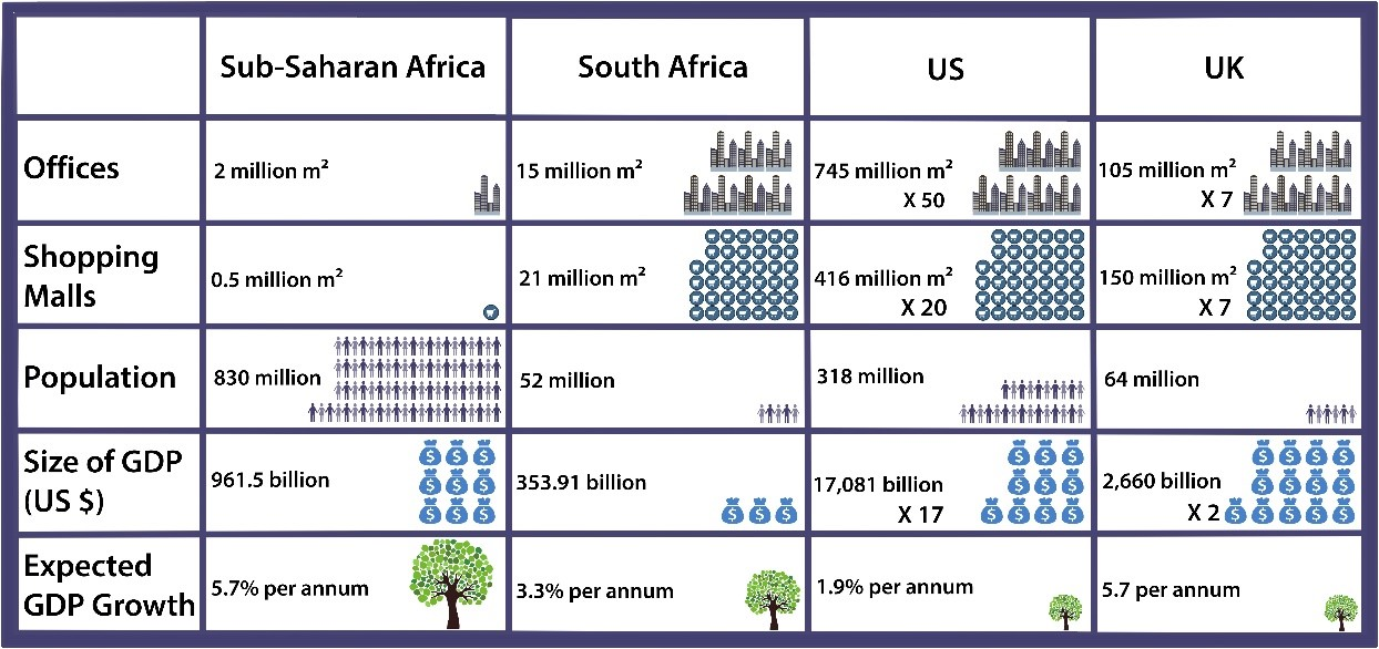 The Potential Upside Of African And Emerging Property Markets
