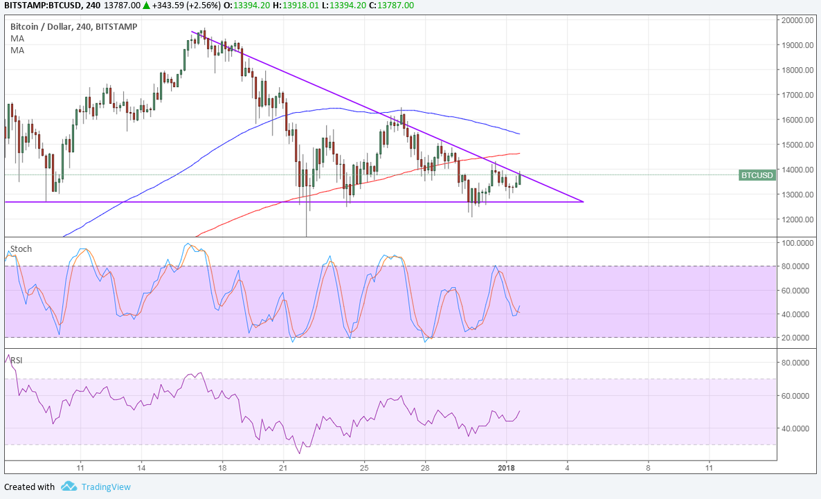 Bitcoin Price Technical Analysis for 01/02/2018 – Descending Triangle Pattern