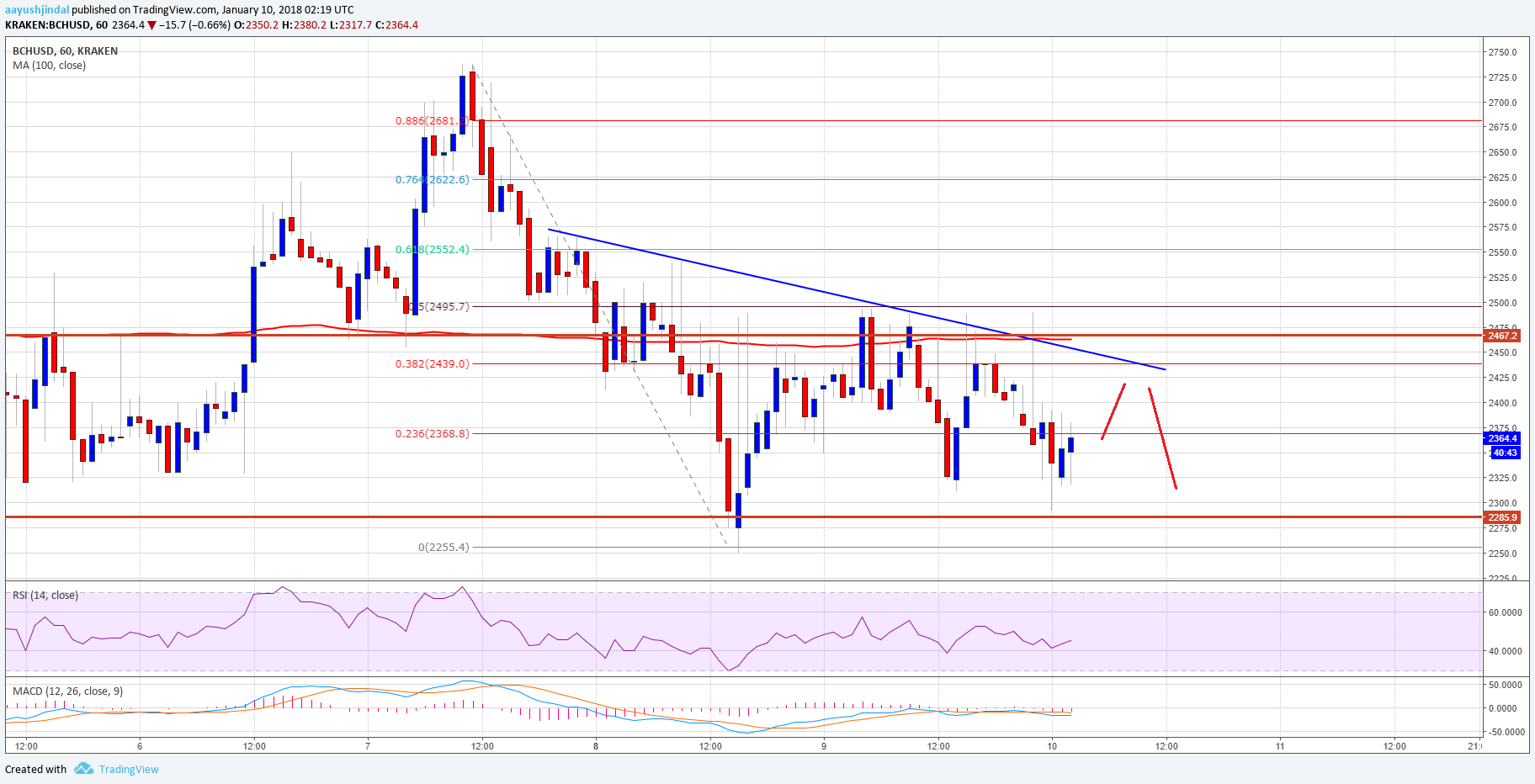 Bitcoin Cash Price Technical Analysis – BCH/USD Range Extension