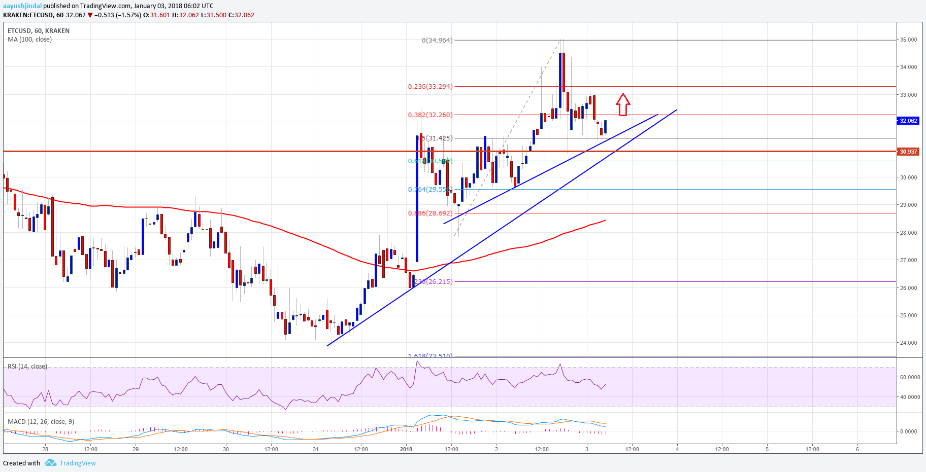 Ethereum Classic Price Technical Analysis – ETC/USD Eyes More Upsides
