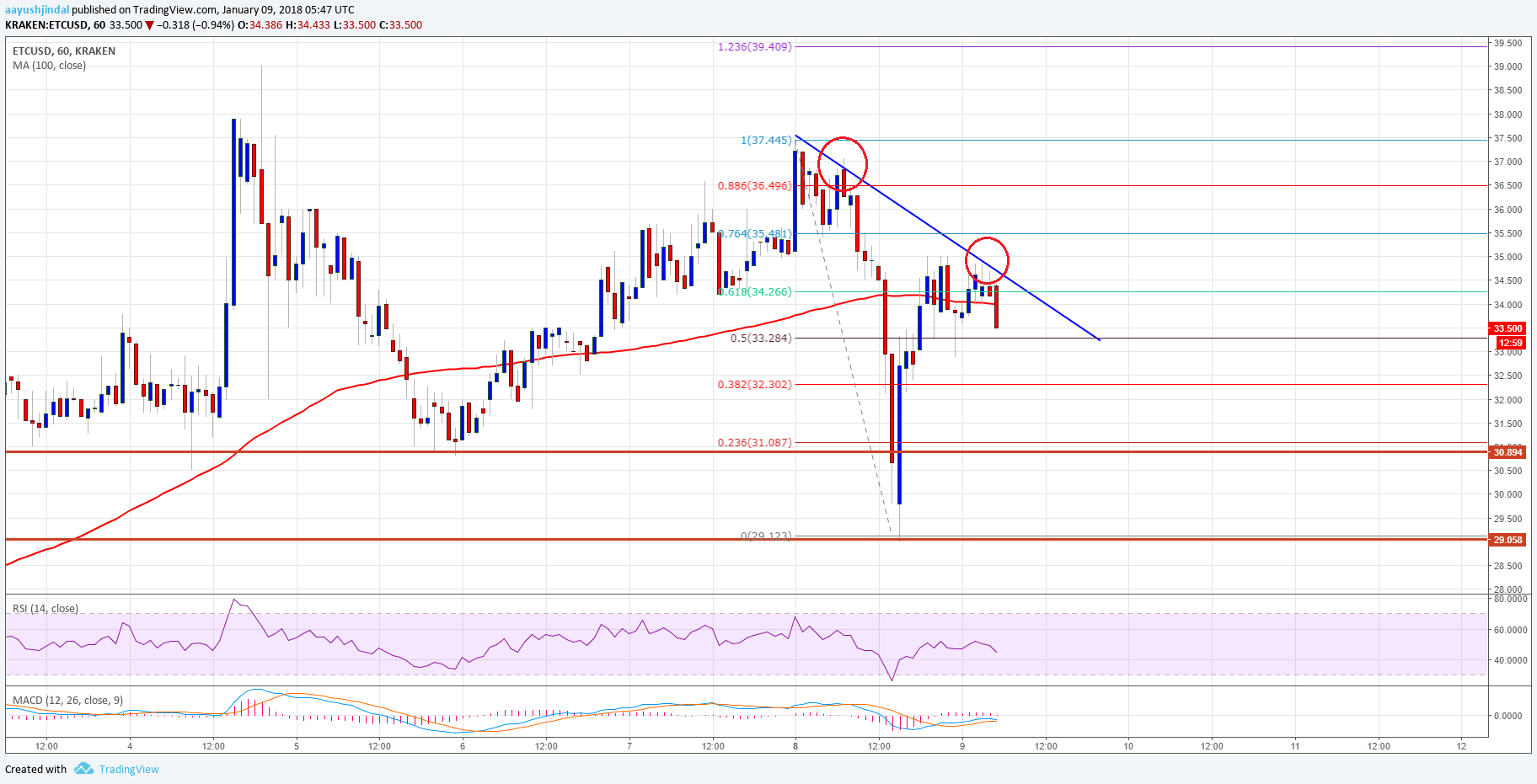 Ethereum Classic Price Technical Analysis – ETC/USD Holding Key Support