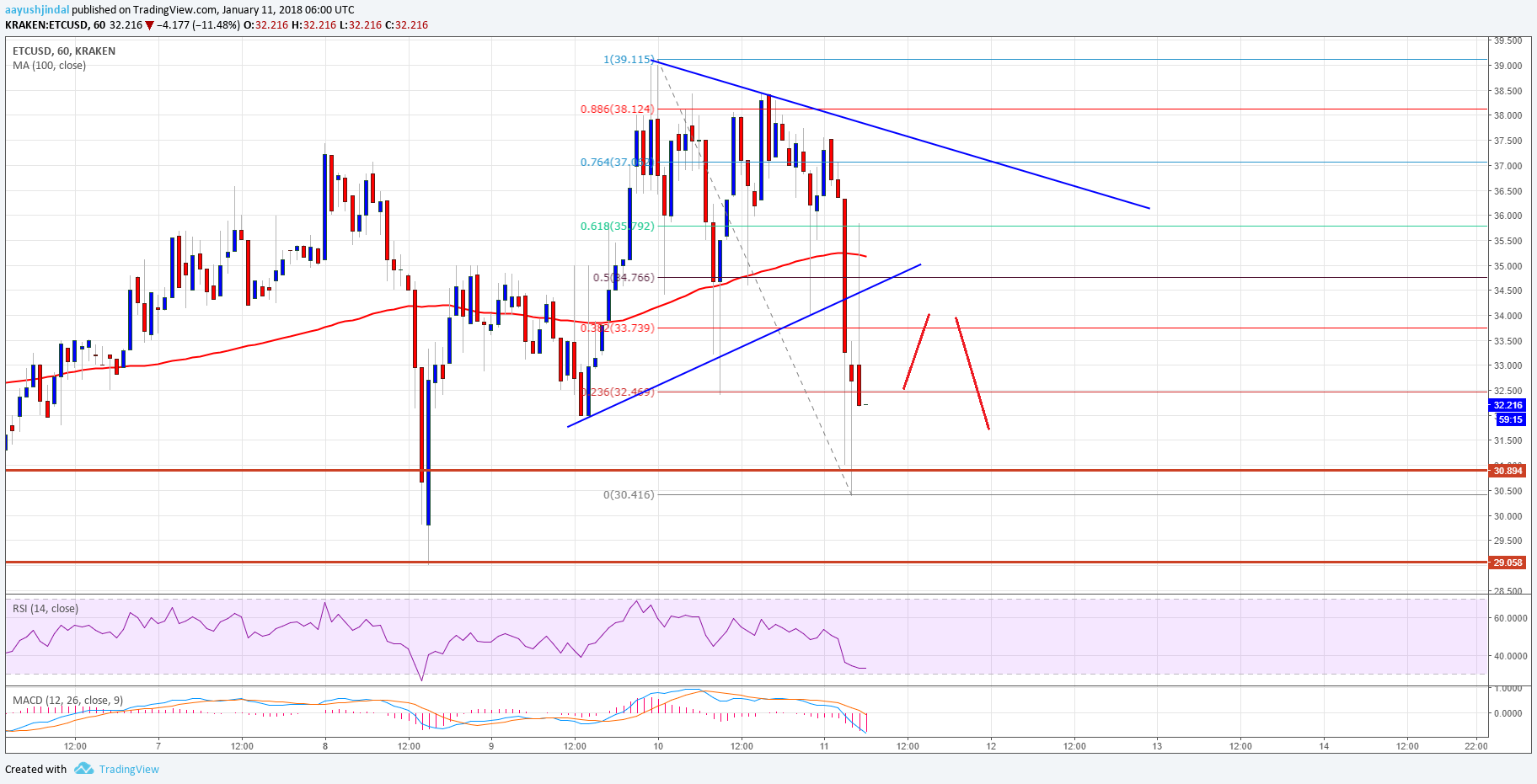 Ethereum Classic Price Technical Analysis – Can ETC/USD Stay above $30?